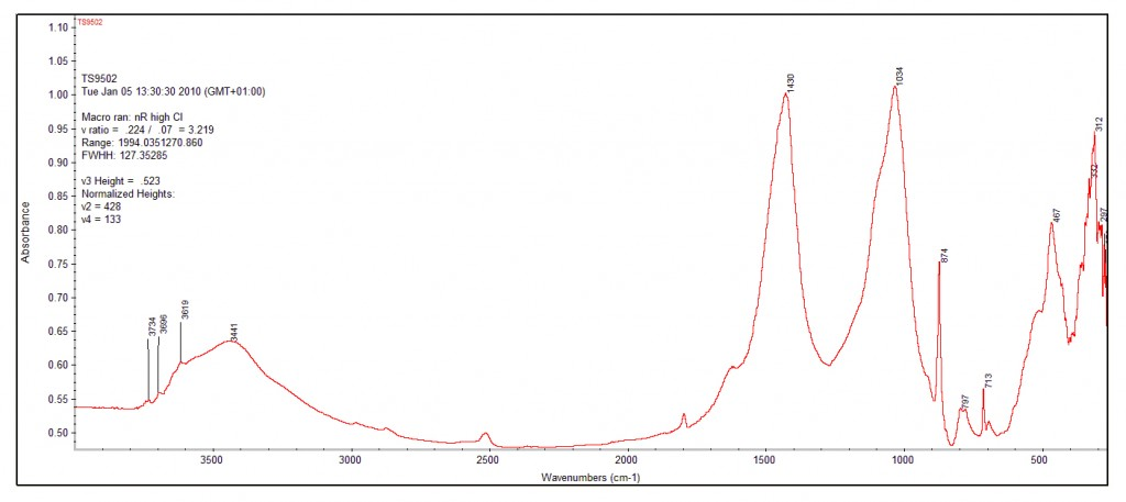 Fig. 4: FTIR spectrum of a sediment sample from Tell es-Safi/Gath. Different peaks or groups of peaks determine the presence of specific mineral phases. Photo credit: Michael B. Toffolo.