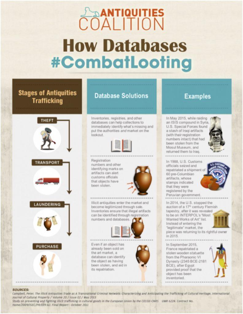 Antiquities Coalition infographic.