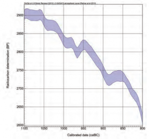 Radiocarbon calibration curve (INTCAL13) for the eleventh–ninth centuries BCE.